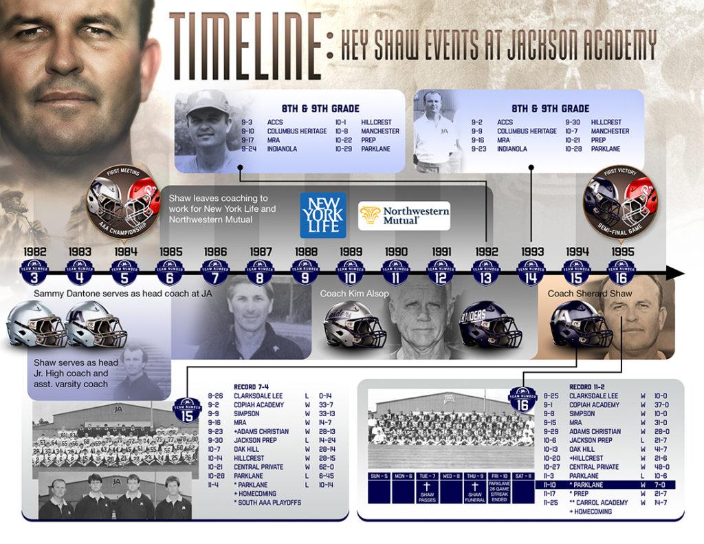 Shaw JA Timeline